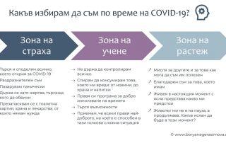 Зони на поведение по време на ситуацията с COVID-19: Зона на страх, Зона на учене, Зона на растеж. Какъв избираш да си и какво да е отношението ти?